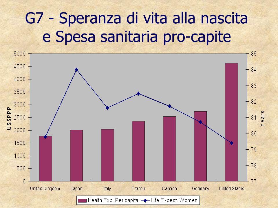 G7 - Speranza di vita alla nascita e Spesa sanitaria pro-capite