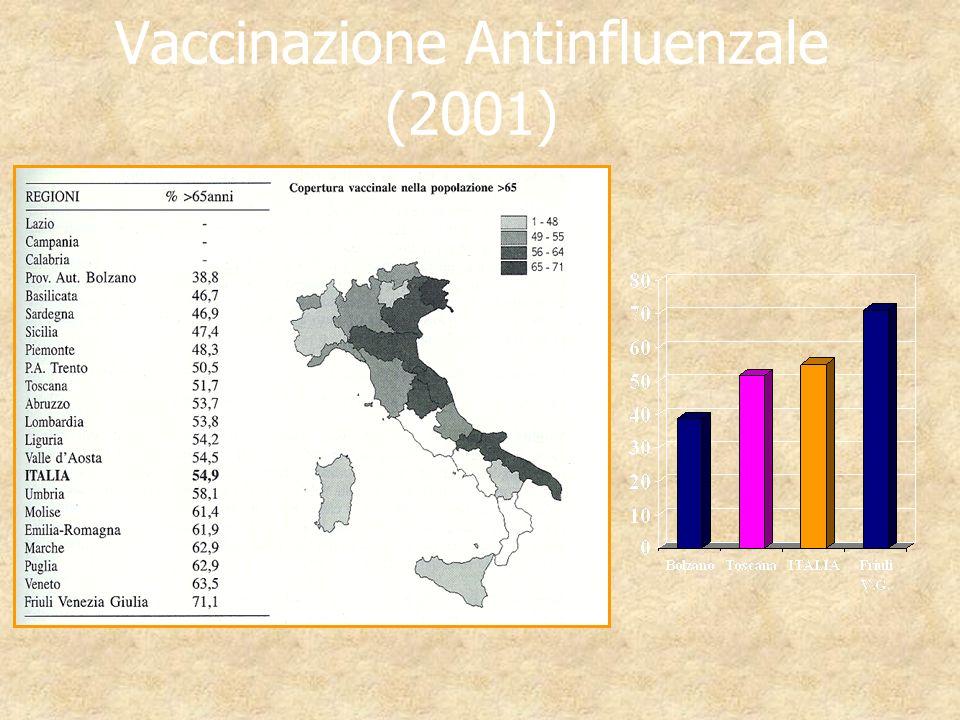 Vaccinazione Antinfluenzale (2001)