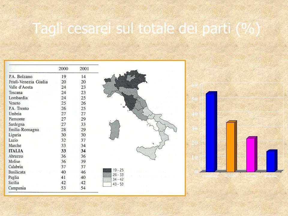 Tagli cesarei sul totale dei parti (%).