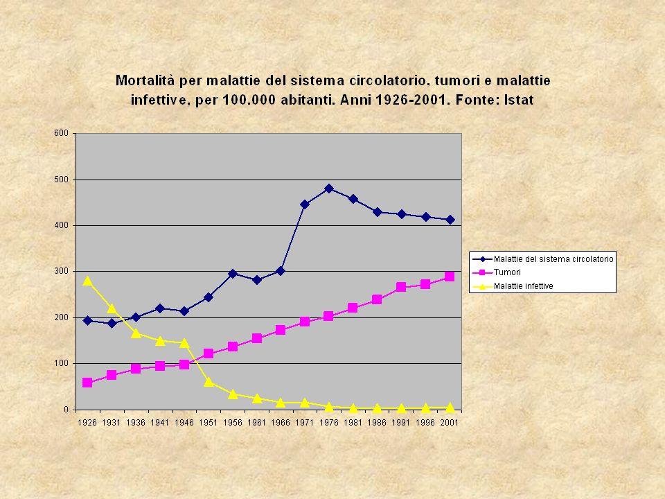 Andamento della mortalità per tubercolosi in tutte le forme, per tubercolosi dellapparato respiratorio e per tubercolosi extrapolmonare in Italia, 1887-1953.