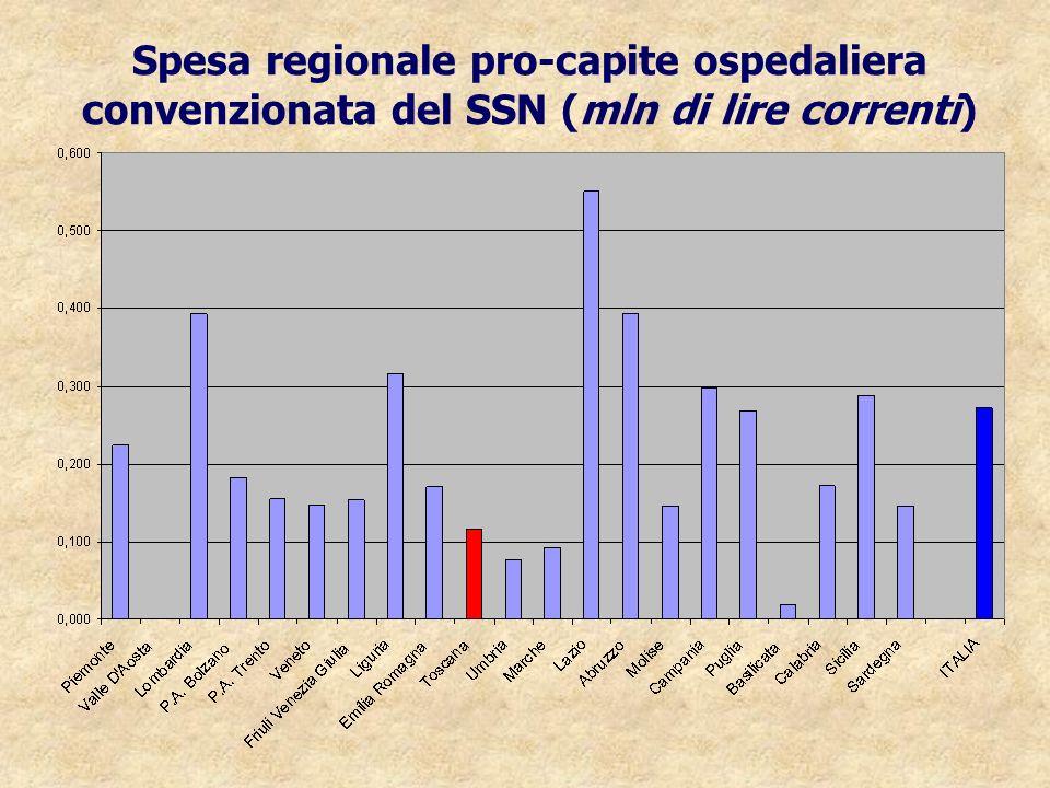 Spesa regionale pro-capite ospedaliera convenzionata del SSN (mln di lire correnti)