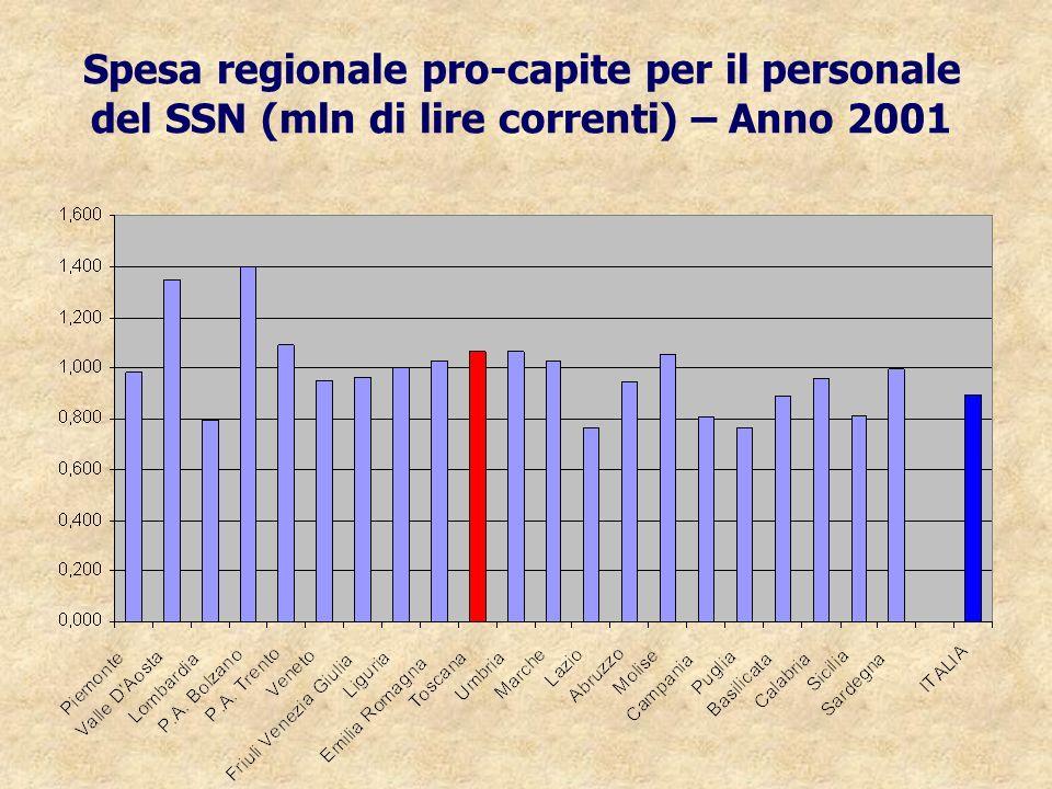 Spesa regionale pro-capite per il personale del SSN (mln di lire correnti) – Anno 2001