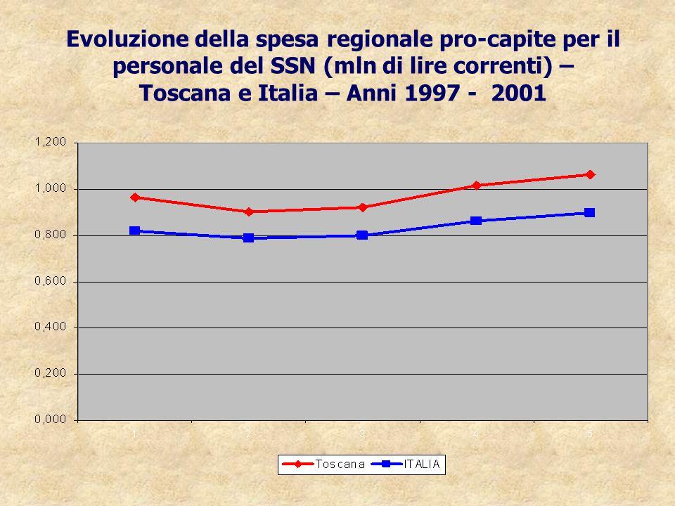 Evoluzione della spesa regionale pro-capite per il personale del SSN (mln di lire correnti) – Toscana e Italia – Anni 1997 - 2001