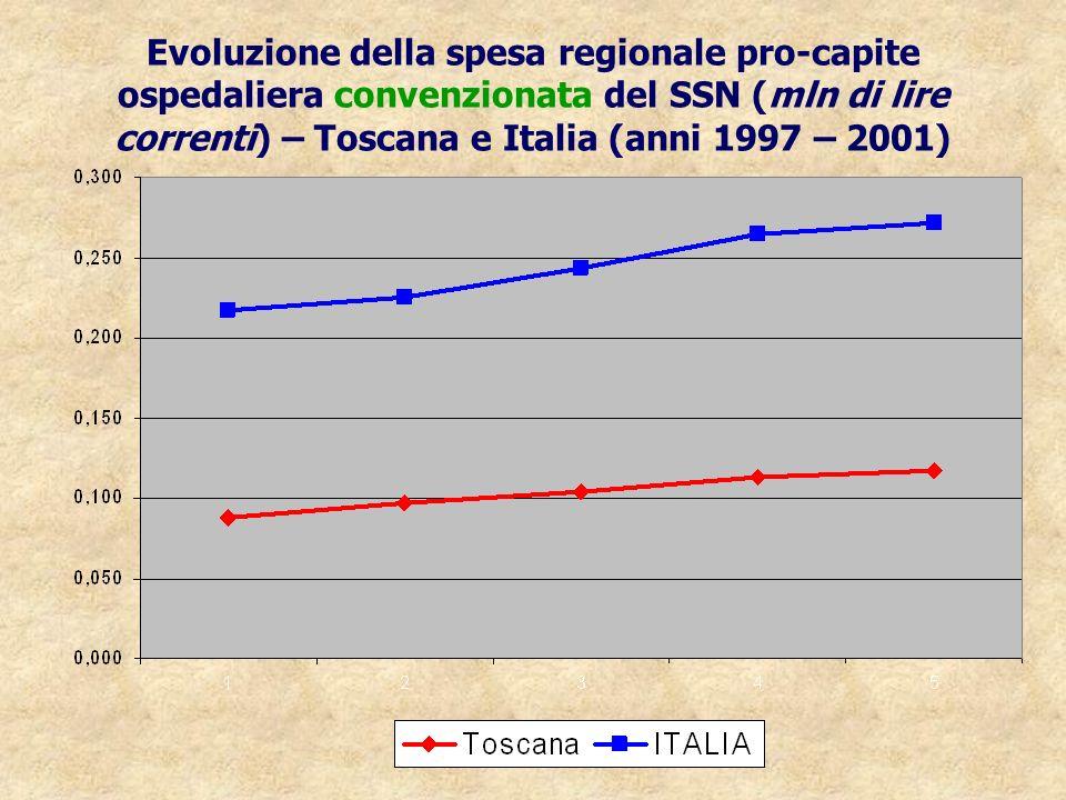 Evoluzione della spesa regionale pro-capite ospedaliera convenzionata del SSN (mln di lire correnti) – Toscana e Italia (anni 1997 – 2001)