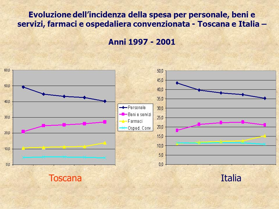 Evoluzione dellincidenza della spesa per personale, beni e servizi, farmaci e ospedaliera convenzionata - Toscana e Italia – Anni 1997 - 2001 ToscanaI