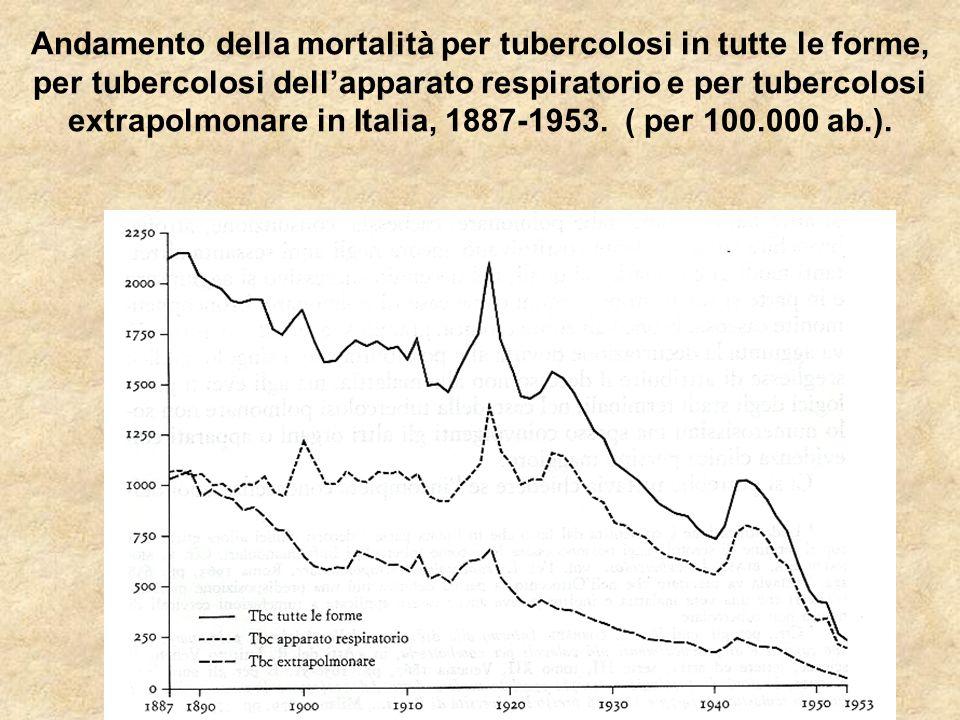 Andamento della mortalità per tubercolosi in tutte le forme, per tubercolosi dellapparato respiratorio e per tubercolosi extrapolmonare in Italia, 188