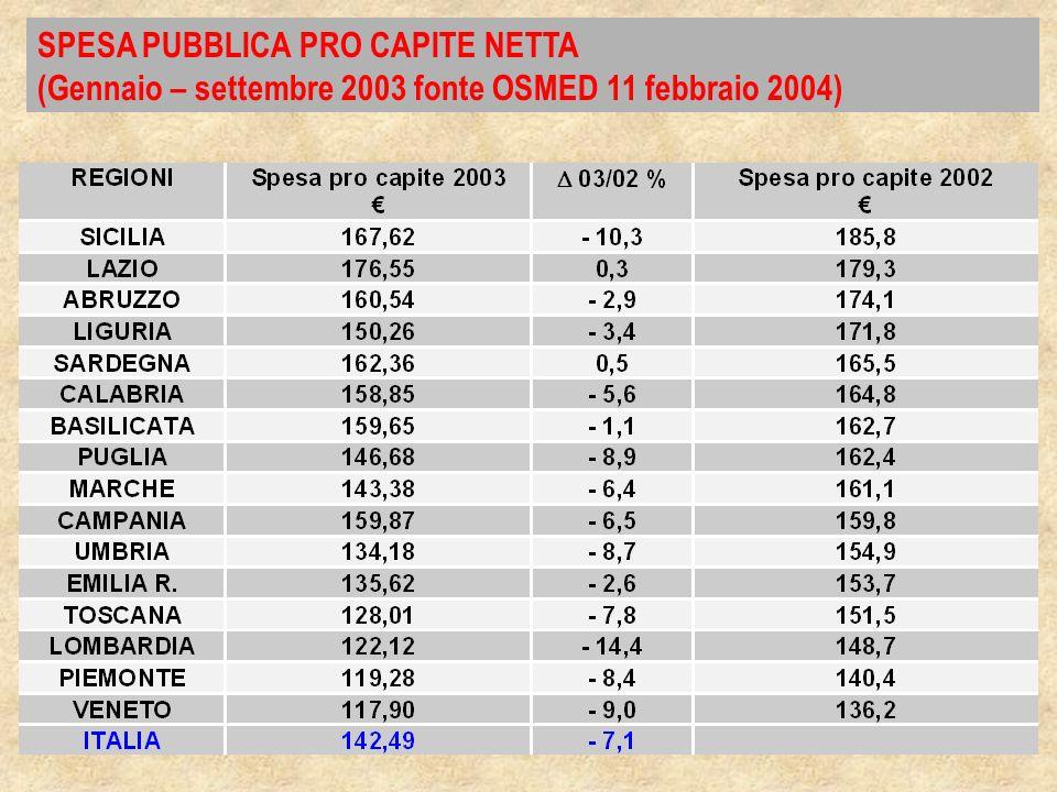 SPESA PUBBLICA PRO CAPITE NETTA (Gennaio – settembre 2003 fonte OSMED 11 febbraio 2004)