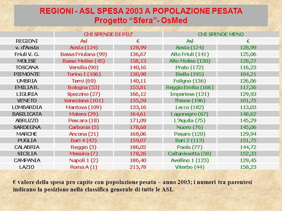 REGIONI - ASL SPESA 2003 A POPOLAZIONE PESATA Progetto Sfera- OsMed valore della spesa pro capite con popolazione pesata – anno 2003; i numeri tra par