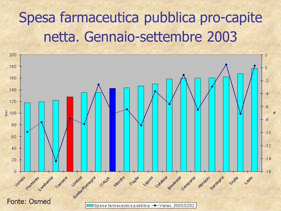 Spesa farmaceutica pubblica pro-capite netta. Gennaio-settembre 2003 Fonte: Osmed
