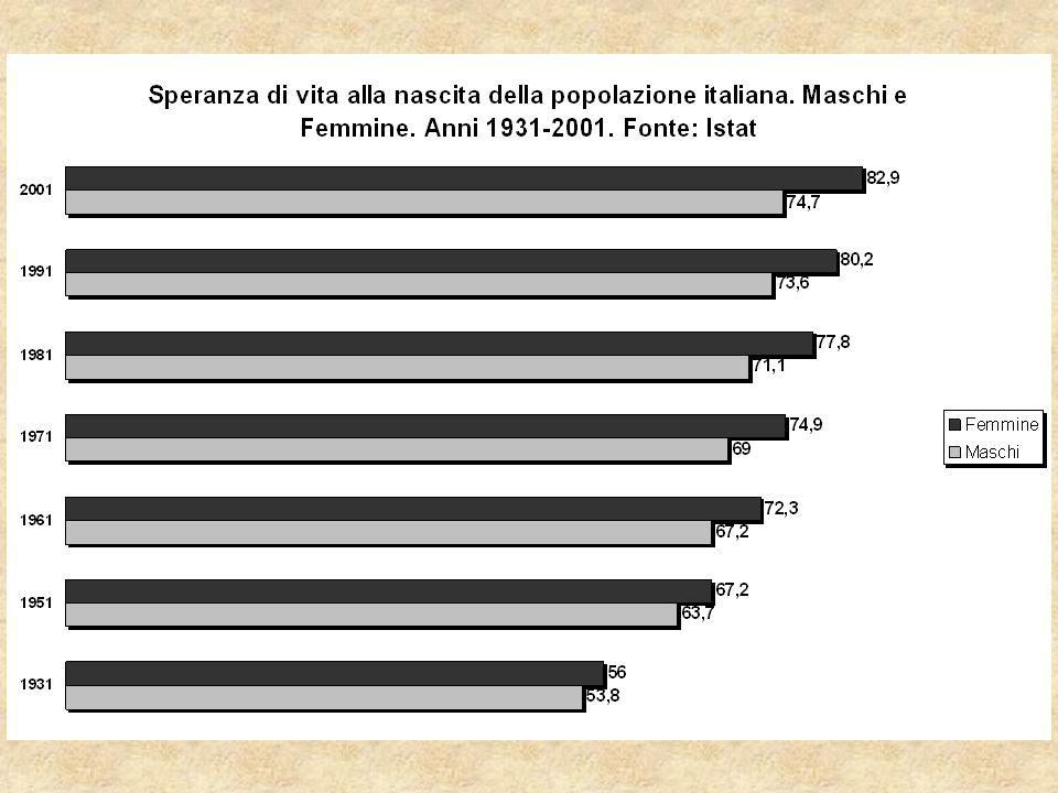 Percentuale di anziani Regioni Italiane – Anno 2001