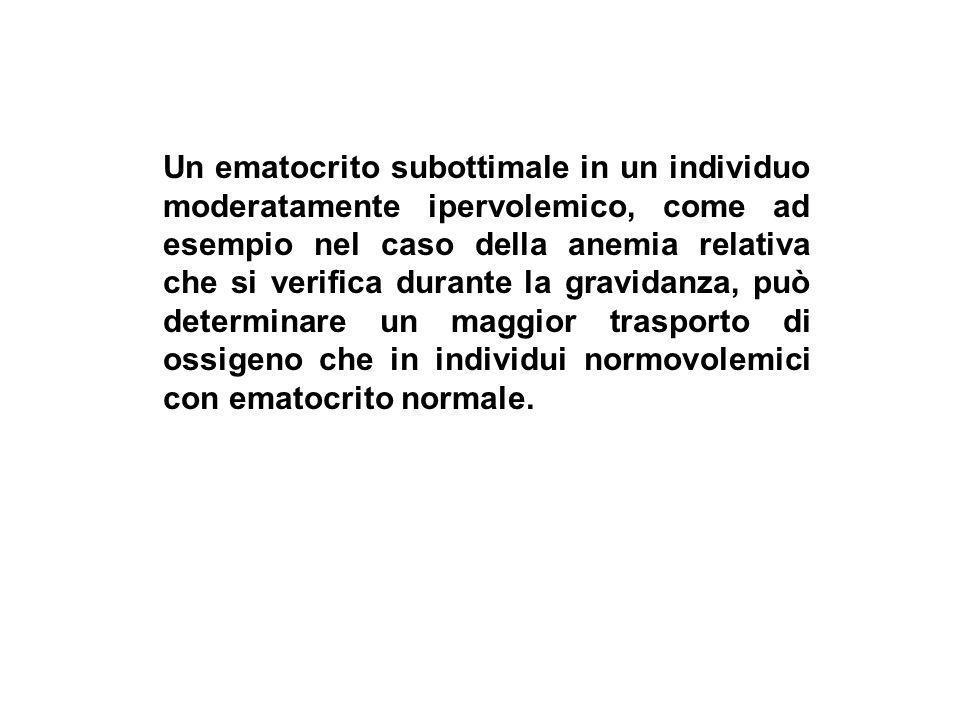 Un ematocrito subottimale in un individuo moderatamente ipervolemico, come ad esempio nel caso della anemia relativa che si verifica durante la gravid