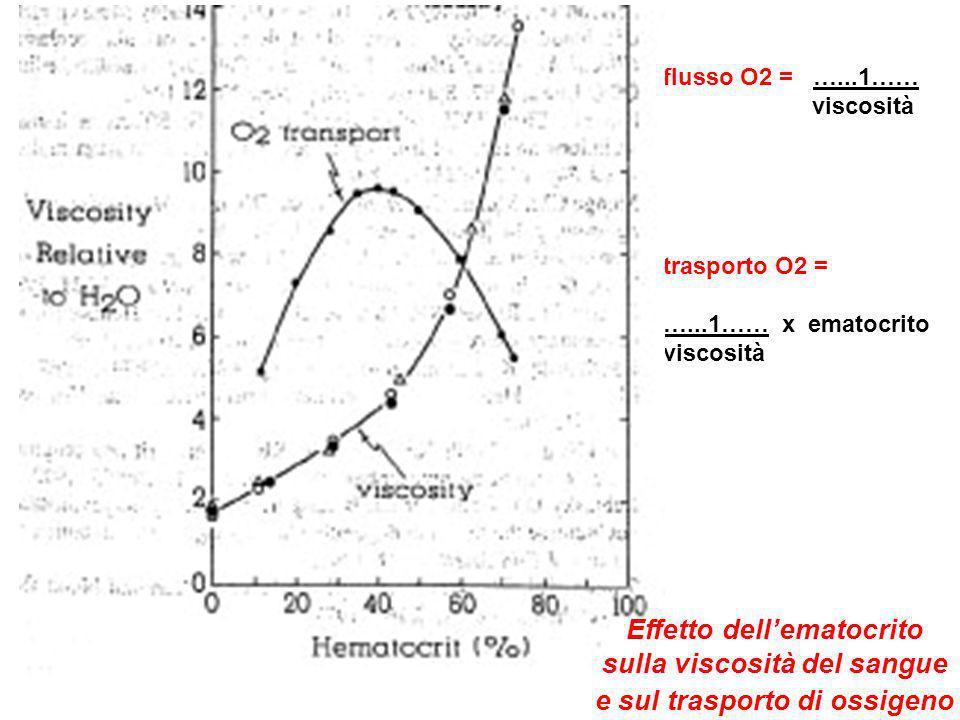 trasporto O2 = …...1…… x ematocrito viscosità flusso O2 = …...1…… viscosità Effetto dellematocrito sulla viscosità del sangue e sul trasporto di ossig