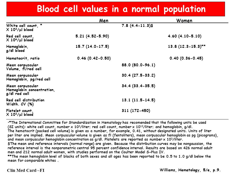 Clin Med Card –FI Blood cell values in a normal population Men Women White cell count, *7.8 (4.4-11.3)§ X 10 3 / l blood Red cell count,5.21 (4.52-5.9