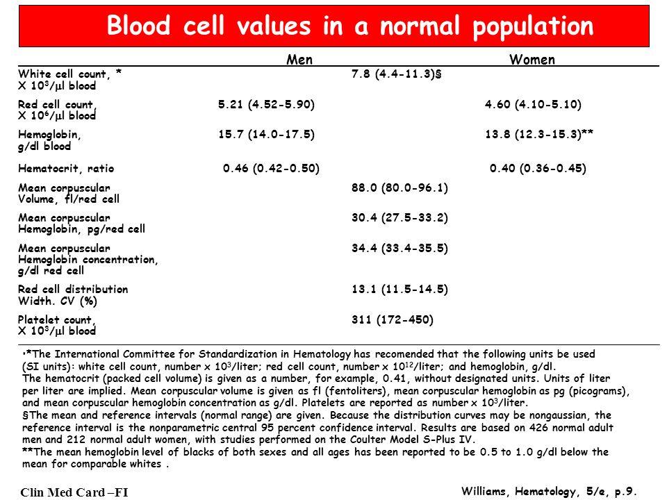 Clin Med Card –FI ANEMIE: FLOW CHART (in base a MCV) Accertata la presenza di anemia (riduzione Hb) valuta MCV: - MCV <80 3 - Anemie microcitiche - Bilancio Fe++ (Sideremia, Transferrina, Ferritina) Ridottonormale Anemia sideropenica Elettroforesi Hb Normale patologico Alfa-talassemie Anemie Anemie sideroblastiche talassemiche - MCV >80 3 - Anemie non microcitiche - MCV > 110-115 3 MCV 80 110 3 Anemie megaloblastiche Anemie normo-macrocitiche Dosaggio dei folati e B 12 Conta reticolociti Anemia perniciosa e perniciosiformi (deficit folati e B 12 ) Risposta adeguata Risposta inadeguata Eritropoiesi inefficace Anemia emorragica Anemia emolitica (Test Coombs) sindromi mielo displastiche Anemie aplastiche