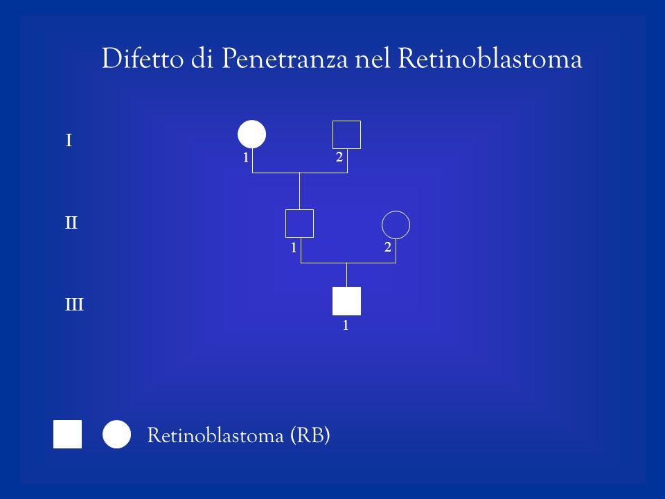 I II III 1 1 2 1 2 Difetto di Penetranza nel Retinoblastoma Retinoblastoma (RB)