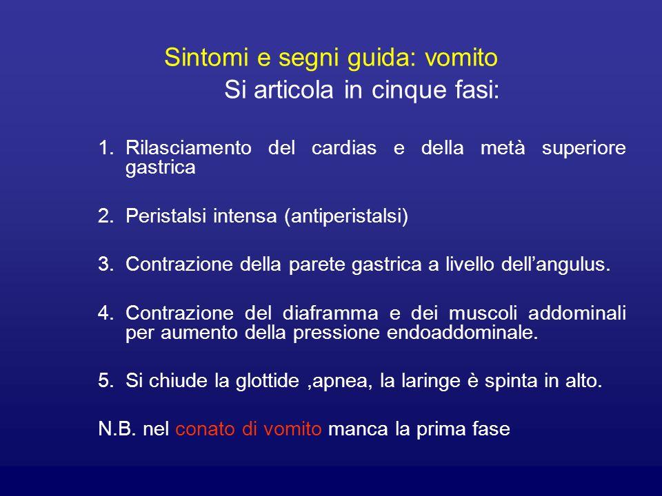 Sintomi e segni guida: vomito Si articola in cinque fasi: 1.Rilasciamento del cardias e della metà superiore gastrica 2.Peristalsi intensa (antiperist