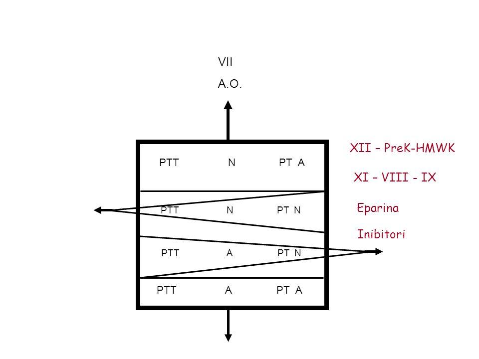 PTT N PT A PTT N PT N PTT A PT N PTT A PT A VII A.O. XII – PreK-HMWK XI – VIII - IX Eparina Inibitori