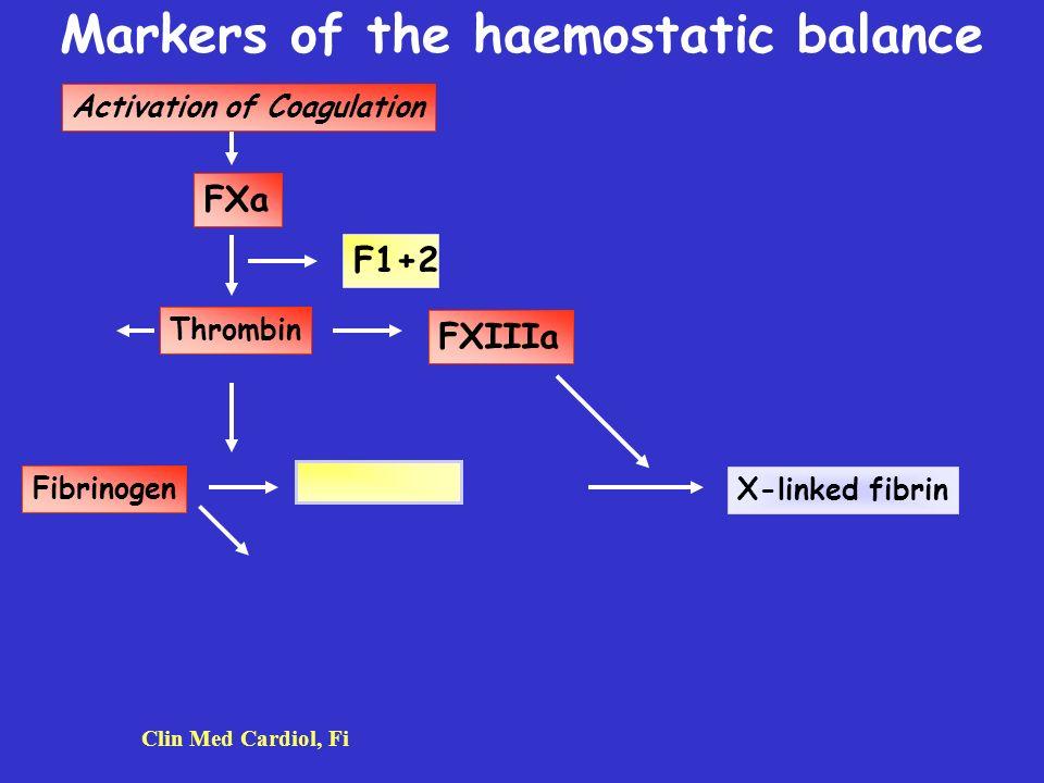 Markers of the haemostatic balance Activation of Coagulation Thrombin FXIIIa Fibrinogen X-linked fibrin Clin Med Cardiol, Fi FXa F1+2