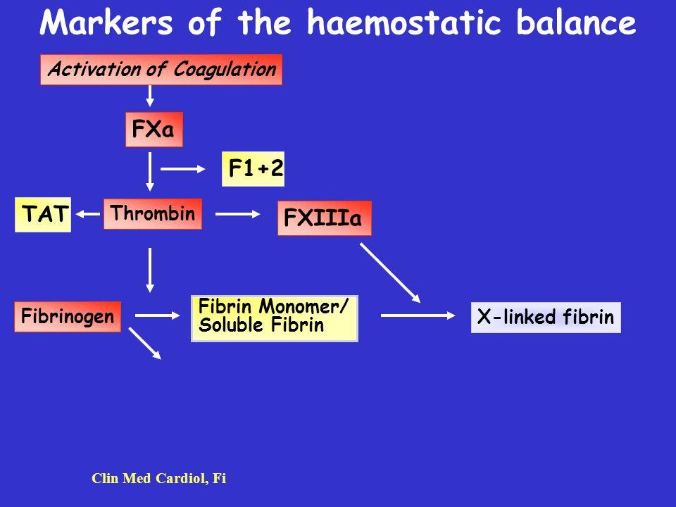 Markers of the haemostatic balance Activation of Coagulation Thrombin FXIIIa Fibrinogen Fibrin Monomer/ Soluble Fibrin X-linked fibrin Clin Med Cardio