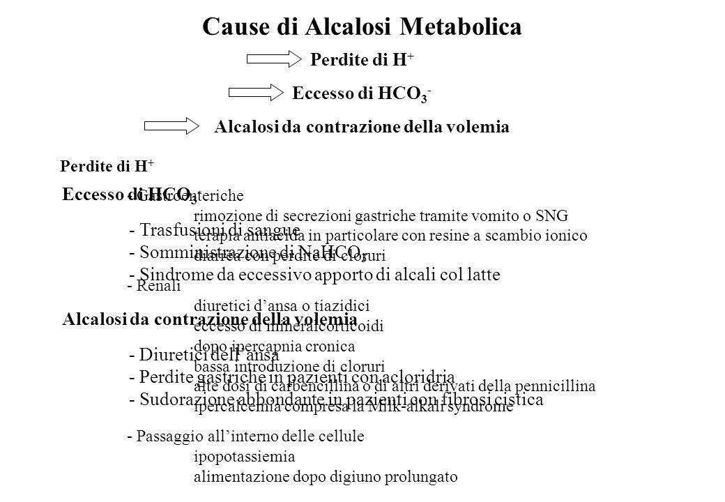 Cause di Alcalosi Metabolica Perdite di H + Eccesso di HCO 3 - Alcalosi da contrazione della volemia Perdite di H + - Gastroenteriche rimozione di sec