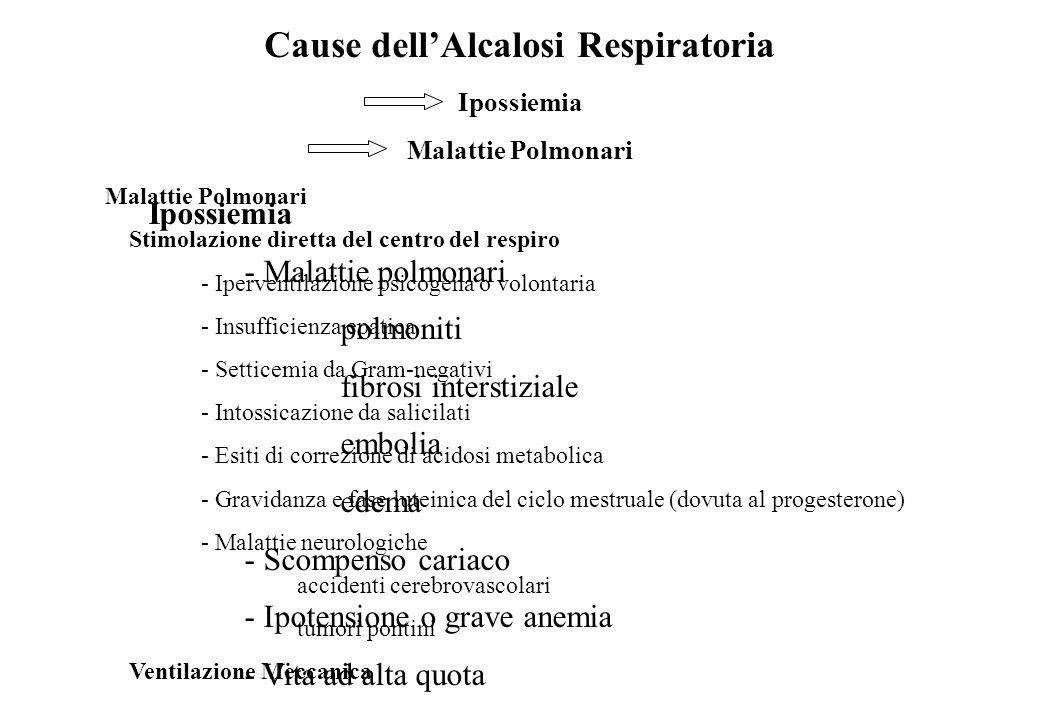 Cause dellAlcalosi Respiratoria Ipossiemia Malattie Polmonari Ipossiemia - Malattie polmonari polmoniti fibrosi interstiziale embolia edema - Scompens