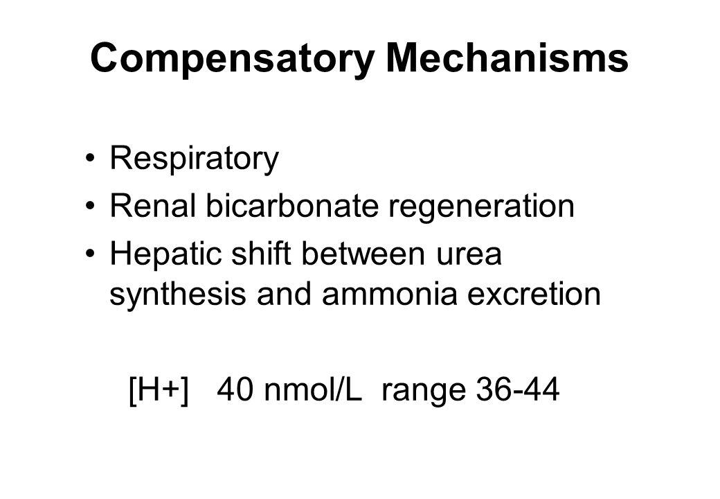 Respiratory Renal bicarbonate regeneration Hepatic shift between urea synthesis and ammonia excretion [H+] 40 nmol/L range 36-44 Compensatory Mechanis