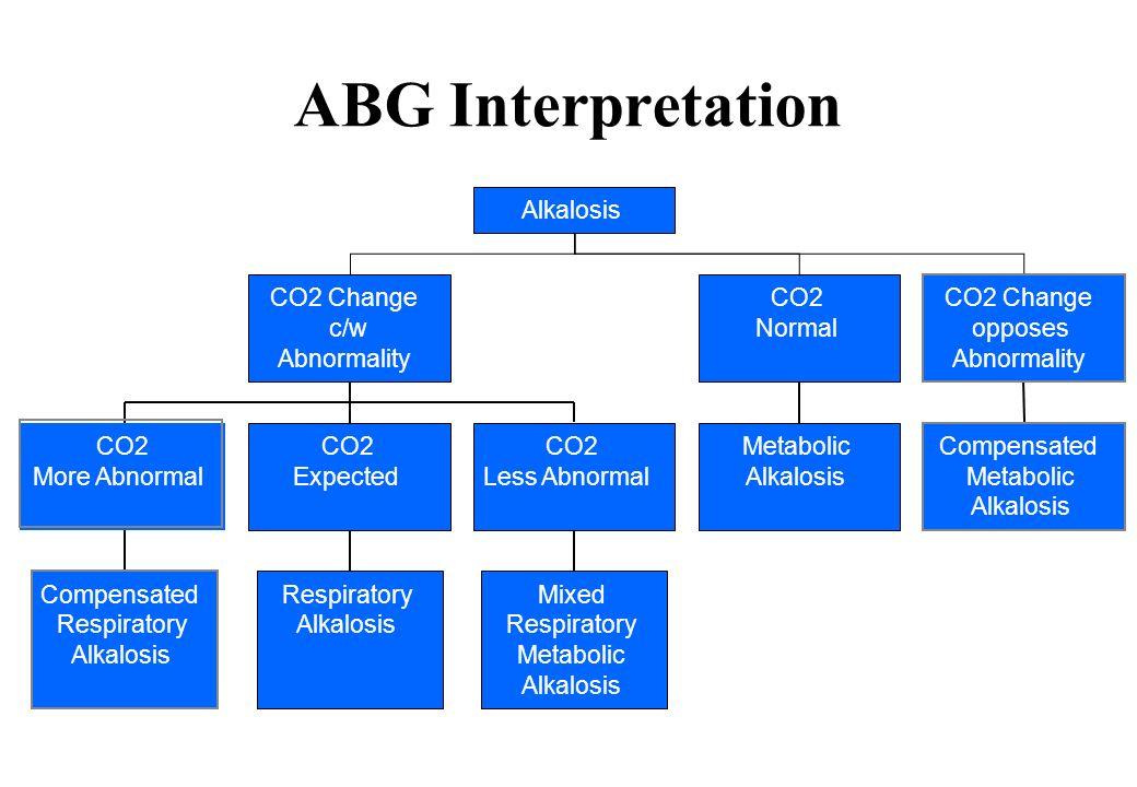ABG Interpretation Compensated Respiratory Alkalosis CO2 More Abnormal Respiratory Alkalosis CO2 Expected Mixed Respiratory Metabolic Alkalosis CO2 Le