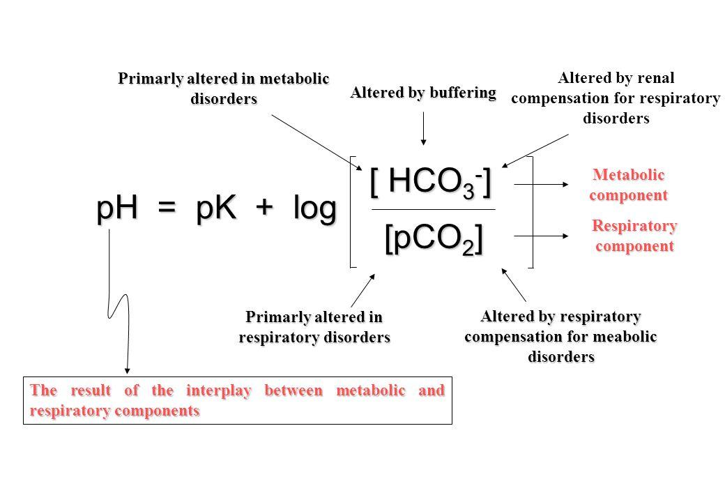 Respiratory Renal bicarbonate regeneration Hepatic shift between urea synthesis and ammonia excretion [H+] 40 nmol/L range 36-44 Compensatory Mechanisms