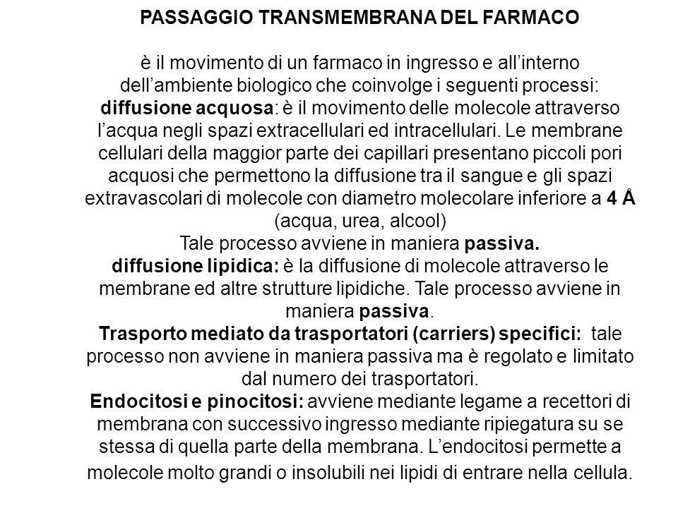 PASSAGGIO TRANSMEMBRANA DEL FARMACO è il movimento di un farmaco in ingresso e allinterno dellambiente biologico che coinvolge i seguenti processi: di