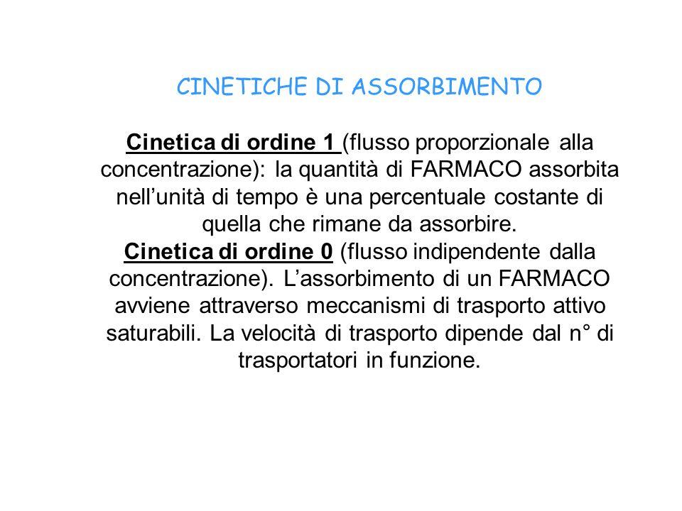 CINETICHE DI ASSORBIMENTO Cinetica di ordine 1 (flusso proporzionale alla concentrazione): la quantità di FARMACO assorbita nellunità di tempo è una p