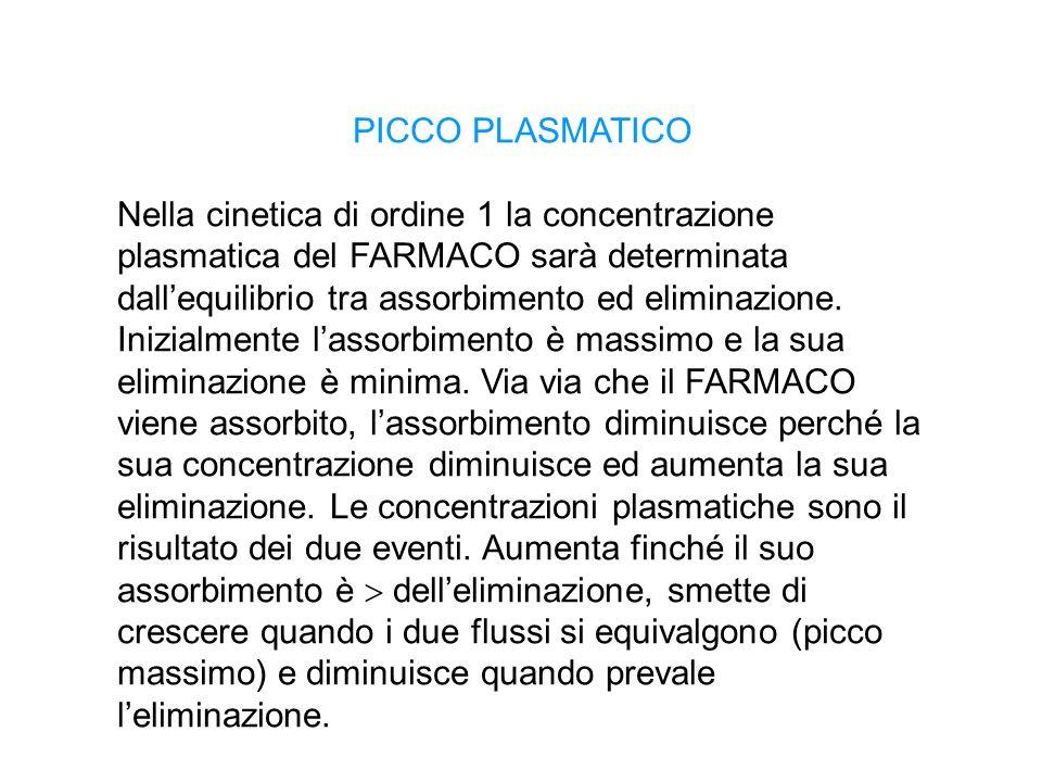 PICCO PLASMATICO Nella cinetica di ordine 1 la concentrazione plasmatica del FARMACO sarà determinata dallequilibrio tra assorbimento ed eliminazione.