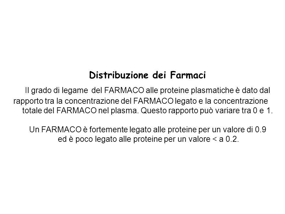 Distribuzione dei Farmaci Il grado di legame del FARMACO alle proteine plasmatiche è dato dal rapporto tra la concentrazione del FARMACO legato e la c