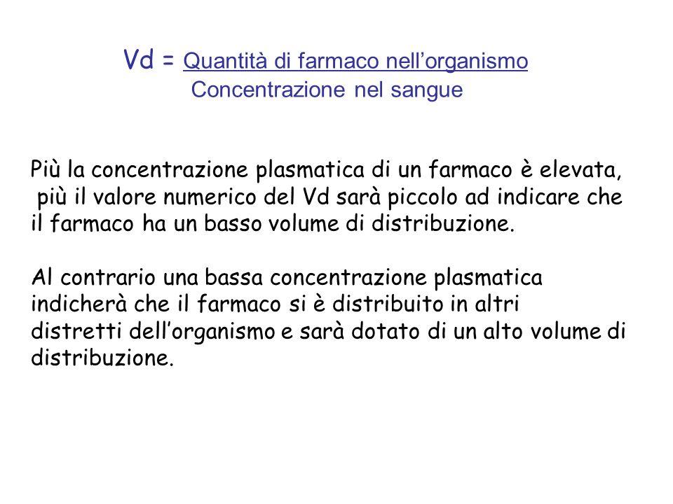 Vd = Quantità di farmaco nellorganismo Concentrazione nel sangue Più la concentrazione plasmatica di un farmaco è elevata, più il valore numerico del