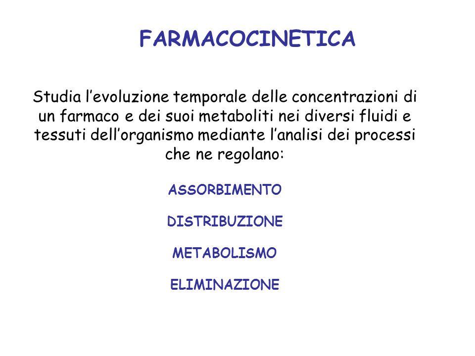 FARMACOCINETICA Studia levoluzione temporale delle concentrazioni di un farmaco e dei suoi metaboliti nei diversi fluidi e tessuti dellorganismo media