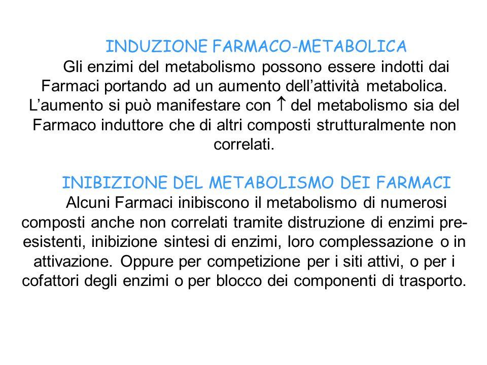 INDUZIONE FARMACO-METABOLICA Gli enzimi del metabolismo possono essere indotti dai Farmaci portando ad un aumento dellattività metabolica. Laumento si