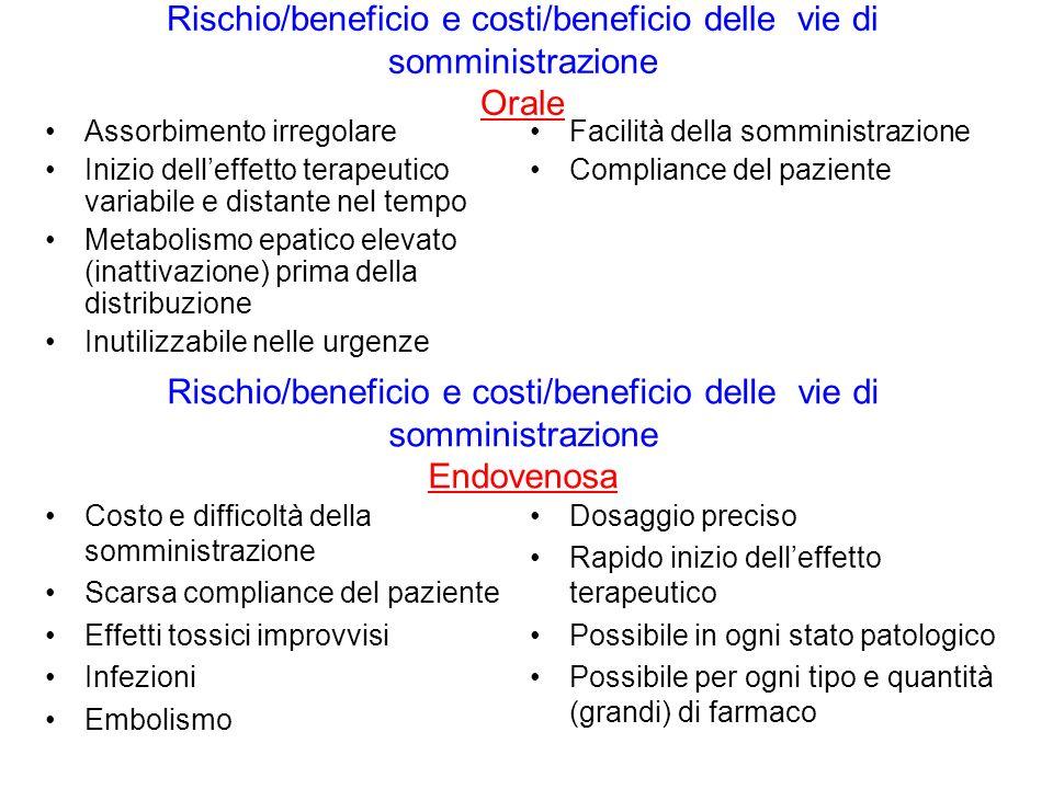 Rischio/beneficio e costi/beneficio delle vie di somministrazione Orale Assorbimento irregolare Inizio delleffetto terapeutico variabile e distante ne