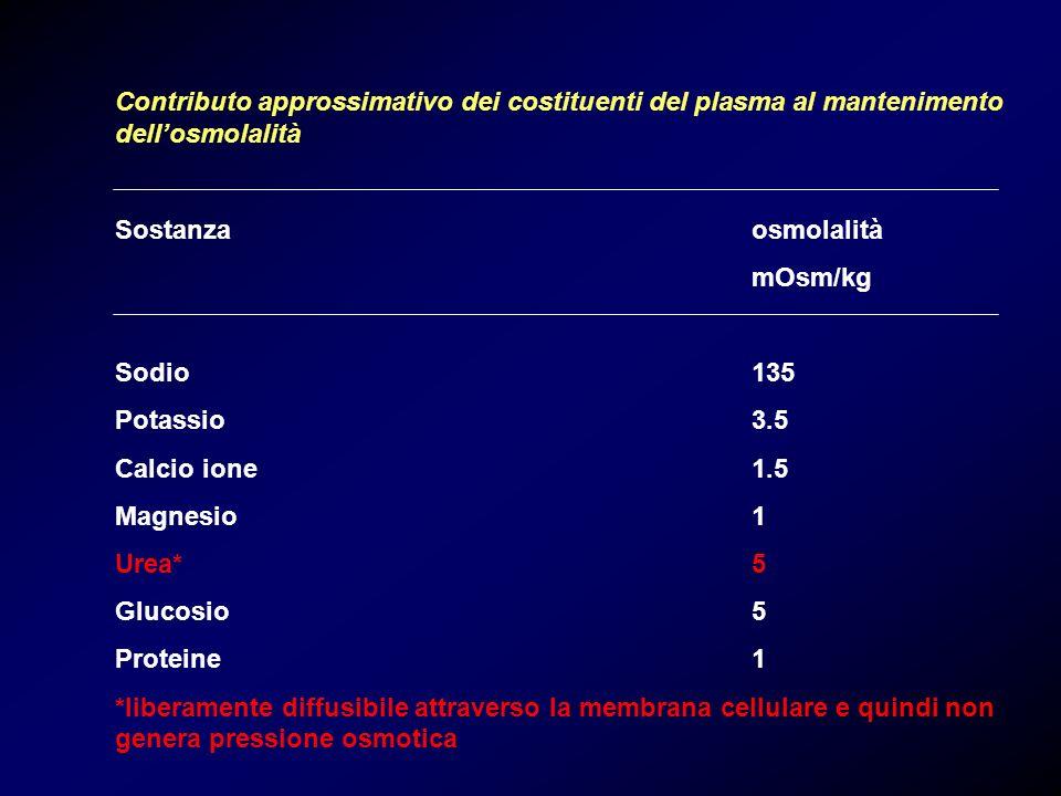 Contributo approssimativo dei costituenti del plasma al mantenimento dellosmolalità Sostanzaosmolalità mOsm/kg Sodio135 Potassio 3.5 Calcio ione1.5 Ma