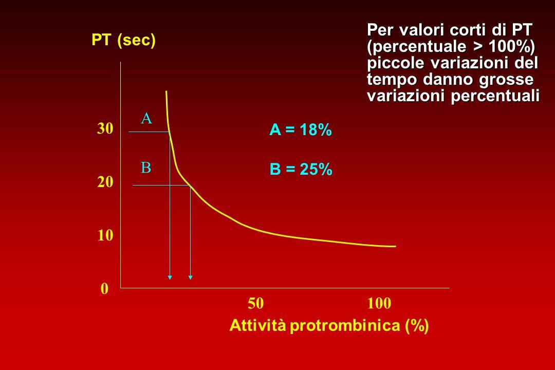 0 10 20 30 PT (sec) Attività protrombinica (%) 10050 A B A = 18% B = 25% Per valori corti di PT (percentuale > 100%) piccole variazioni del tempo dann