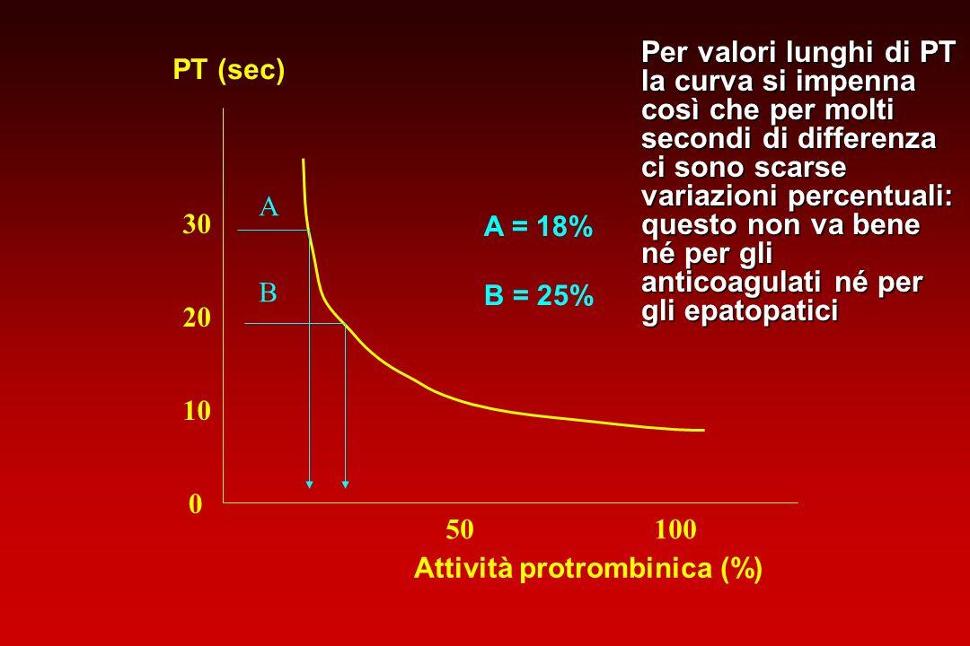 0 10 20 30 PT (sec) Attività protrombinica (%) 10050 A B A = 18% B = 25% Per valori lunghi di PT la curva si impenna così che per molti secondi di dif