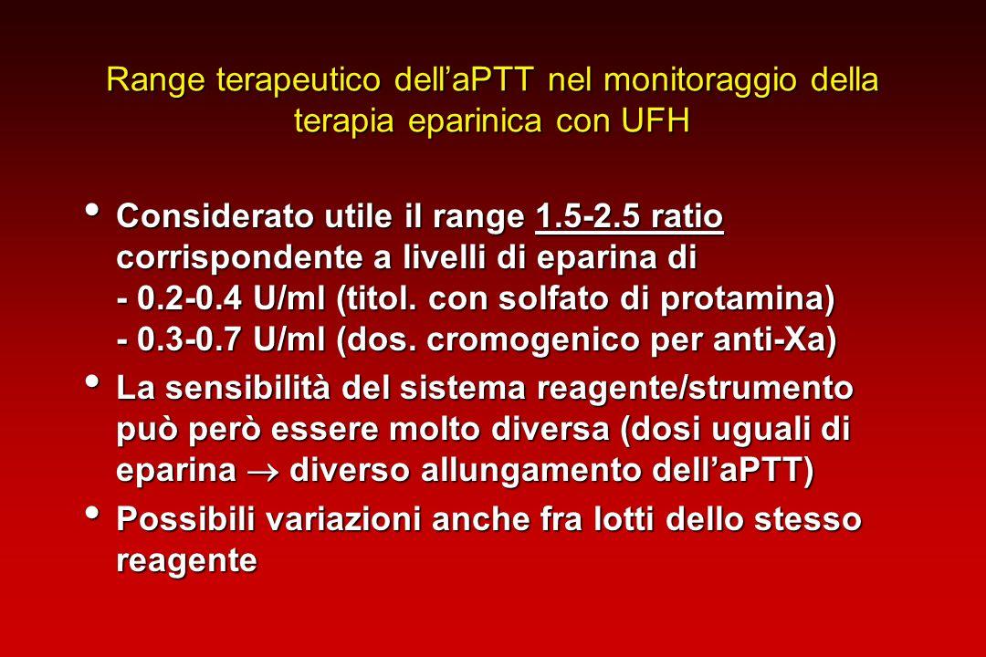 Range terapeutico dellaPTT nel monitoraggio della terapia eparinica con UFH Considerato utile il range 1.5-2.5 ratio corrispondente a livelli di epari