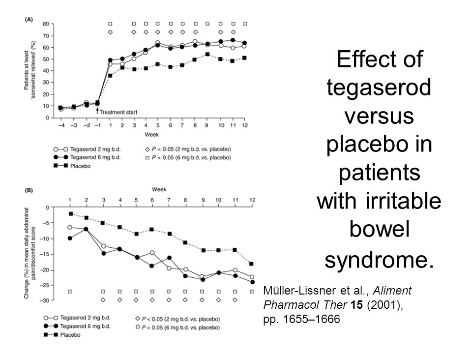 Effect of tegaserod versus placebo in patients with irritable bowel syndrome. Müller-Lissner et al., Aliment Pharmacol Ther 15 (2001), pp. 1655–1666