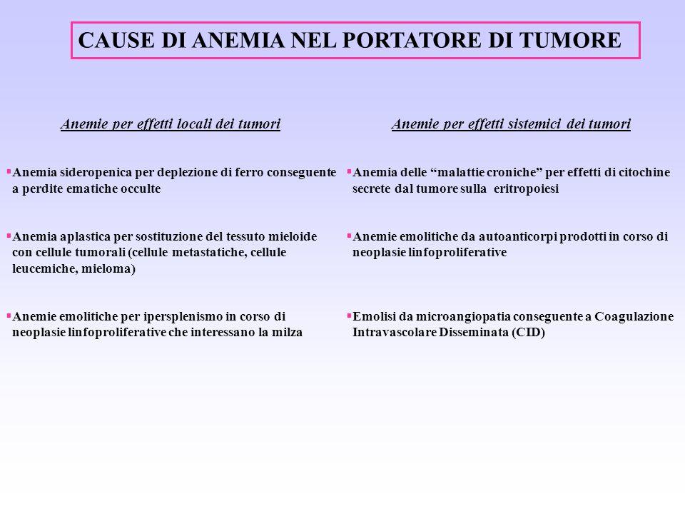 CAUSE DI ANEMIA NEL PORTATORE DI TUMORE Anemie per effetti locali dei tumori Anemia sideropenica per deplezione di ferro conseguente a perdite ematich