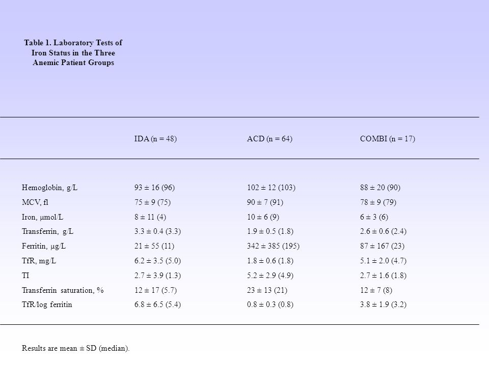 Table 1. Laboratory Tests of Iron Status in the Three Anemic Patient Groups IDA (n = 48)ACD (n = 64)COMBI (n = 17) Hemoglobin, g/L93 ± 16 (96)102 ± 12