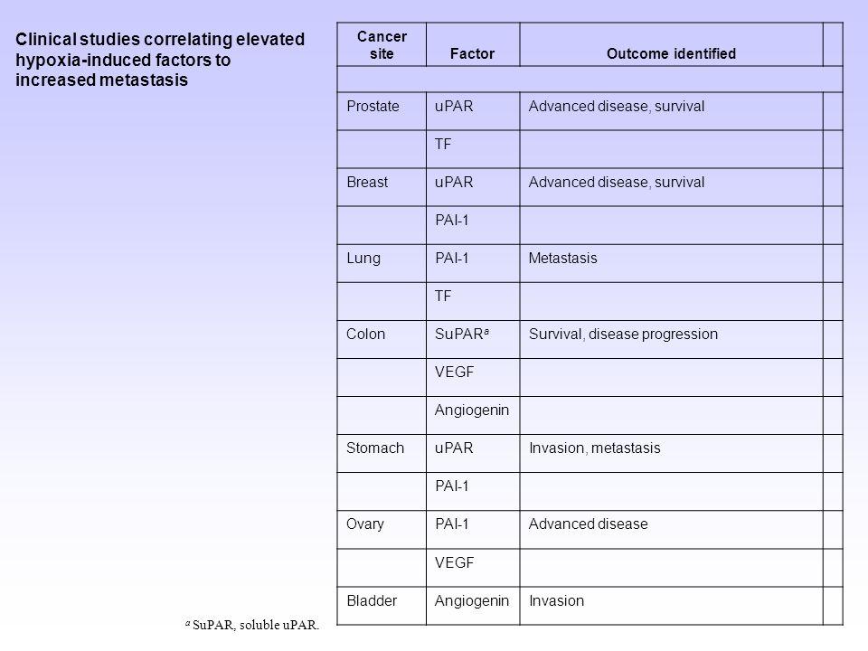 Leucemie (50% dei pazienti) Linfoma di Hodgkin (26% dei pazienti) Linfomi non-Hodgkin Ipernefroma Sarcoma osteogenico Carcinomi metastatici (specialemente nel fegato) del polmone, del rene, del pancreas e del tratto gastro-intestinale La febbre nel portatore di tumore