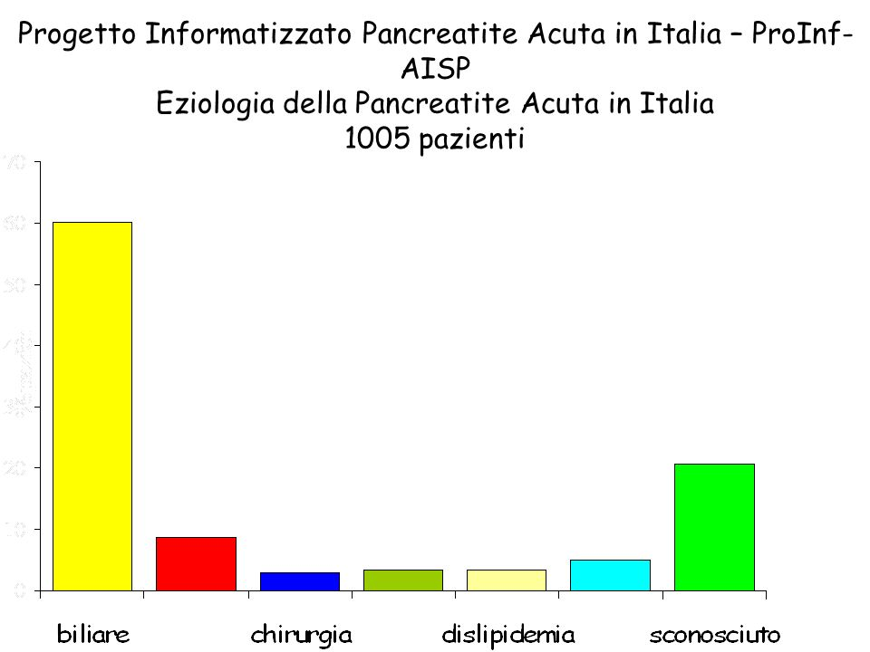 Progetto Informatizzato Pancreatite Acuta in Italia – ProInf- AISP Eziologia della Pancreatite Acuta in Italia 1005 pazienti