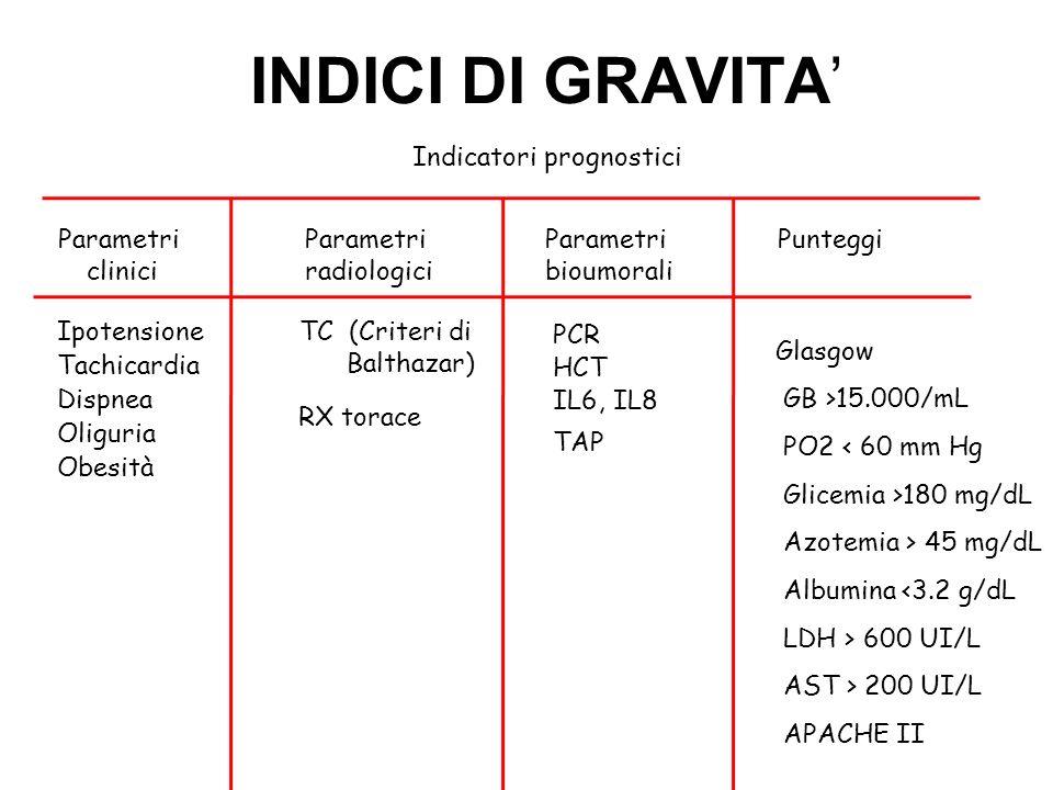 Indicatori prognostici Parametri clinici Ipotensione Parametri radiologici Tachicardia Dispnea Oliguria Obesità Parametri bioumorali INDICI DI GRAVITA TC (Criteri di Balthazar) RX torace Punteggi PCR HCT IL6, IL8 TAP Glasgow GB >15.000/mL PO2 < 60 mm Hg Glicemia >180 mg/dL Azotemia > 45 mg/dL Albumina <3.2 g/dL LDH > 600 UI/L AST > 200 UI/L APACHE II