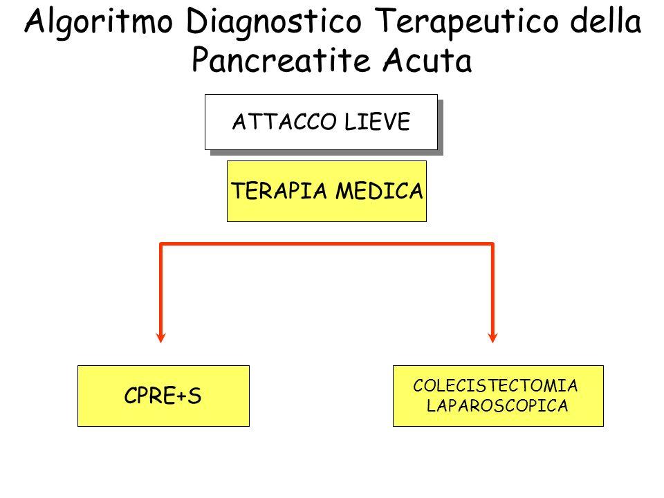 Algoritmo Diagnostico Terapeutico della Pancreatite Acuta ATTACCO LIEVE TERAPIA MEDICA CPRE+S COLECISTECTOMIA LAPAROSCOPICA