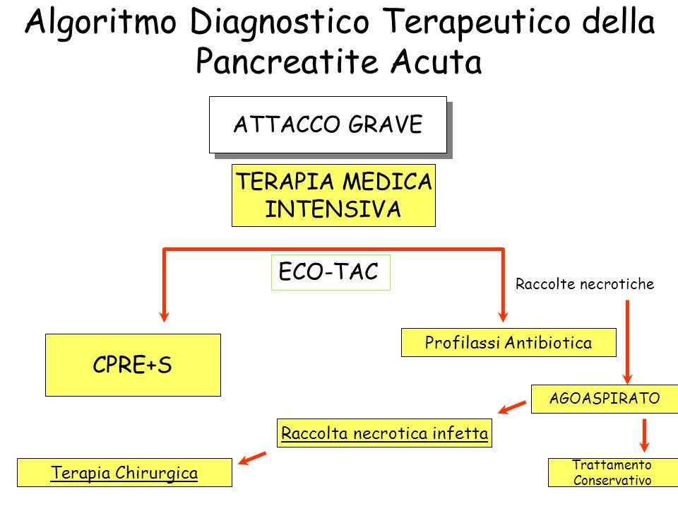 Algoritmo Diagnostico Terapeutico della Pancreatite Acuta ATTACCO GRAVE TERAPIA MEDICA INTENSIVA CPRE+S Profilassi Antibiotica ECO-TAC Raccolte necrot
