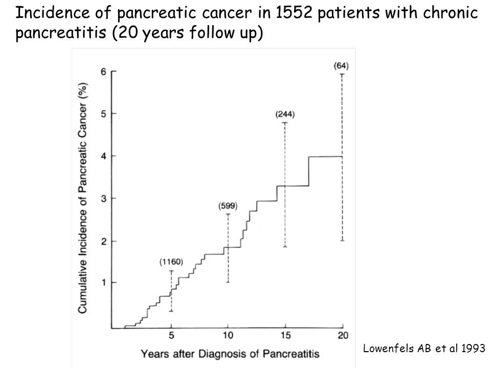 Incidence of pancreatic cancer in 1552 patients with chronic pancreatitis (20 years follow up) Lowenfels AB et al 1993