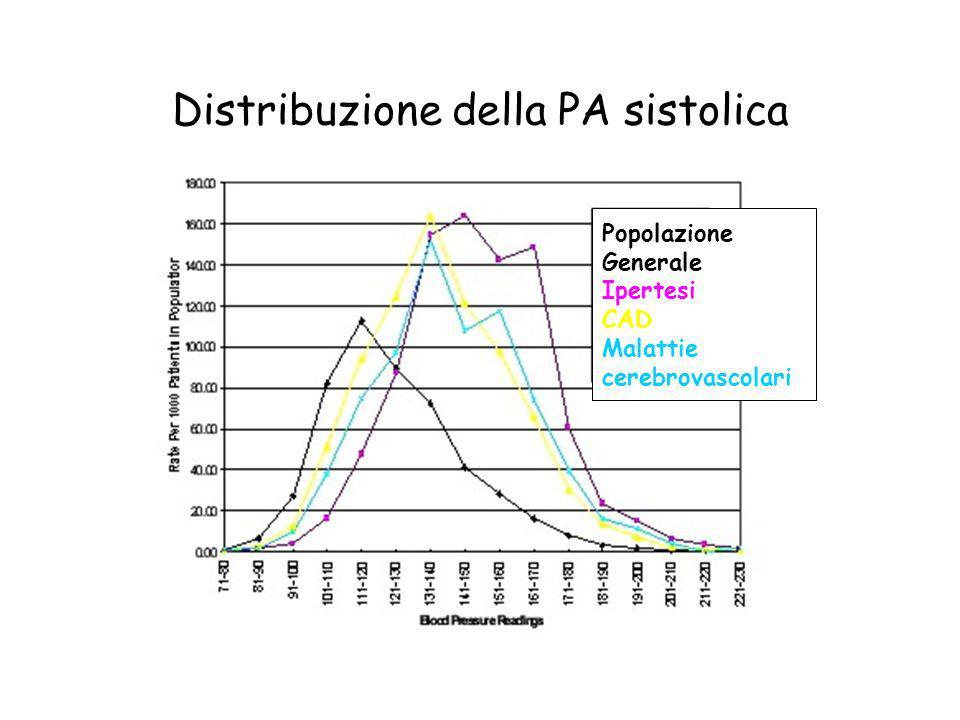 Distribuzione della PA sistolica Popolazione Generale Ipertesi CAD Malattie cerebrovascolari